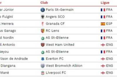 Estudo mostra que Brasileiro é quem mais sofre faltas nas cinco grandes ligas da Europa !